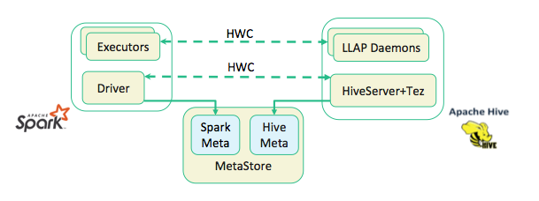 Hive Integration with Spark